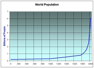 World-population3.jpg